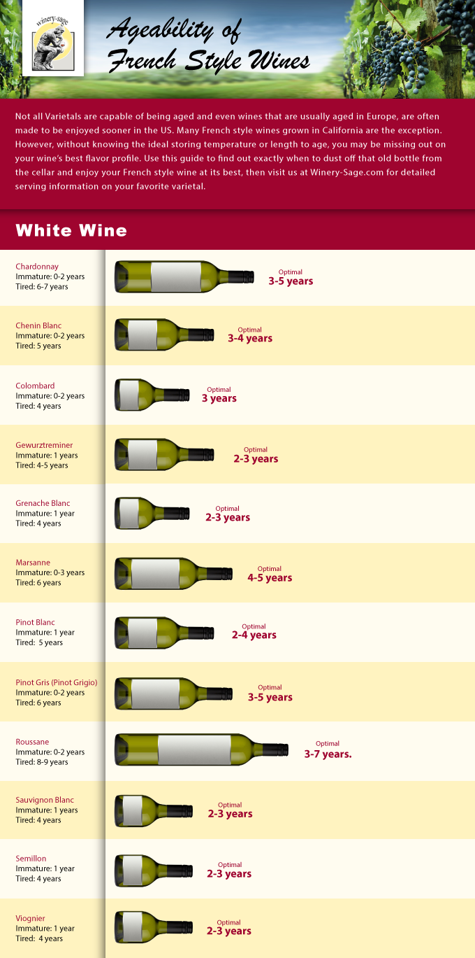 Ideal Aging Times for French White Wines Infograph