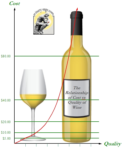 How Much To Spend On A Bottle of Wine